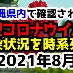 【2021年8月】沖縄県内で確認された新型コロナウイルスの感染状況について経緯を時系列にまとめてみた※随時更新