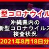 【2021年8月18日分】沖縄県内で実施されている新型コロナウイルスの検査状況について