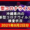 【2021年8月2日分】沖縄県内で実施されている新型コロナウイルスの検査状況について