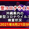 【2021年8月21日分】沖縄県内で実施されている新型コロナウイルスの検査状況について