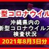 【2021年8月3日分】沖縄県内で実施されている新型コロナウイルスの検査状況について