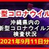 【2021年9月11日分】沖縄県内で実施されている新型コロナウイルスの検査状況について