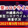 【2021年9月16日分】沖縄県内で実施されている新型コロナウイルスの検査状況について