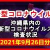 【2021年9月26日分】沖縄県内で実施されている新型コロナウイルスの検査状況について