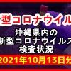 【2021年10月13日分】沖縄県内で実施されている新型コロナウイルスの検査状況について