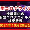 【2021年10月20日分】沖縄県内で実施されている新型コロナウイルスの検査状況について