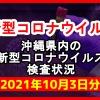 【2021年10月3日分】沖縄県内で実施されている新型コロナウイルスの検査状況について