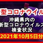 【2021年10月5日分】沖縄県内で実施されている新型コロナウイルスの検査状況について