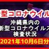 【2021年10月6日分】沖縄県内で実施されている新型コロナウイルスの検査状況について