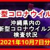 【2021年10月7日分】沖縄県内で実施されている新型コロナウイルスの検査状況について