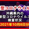 【2021年10月8日分】沖縄県内で実施されている新型コロナウイルスの検査状況について