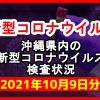 【2021年10月9日分】沖縄県内で実施されている新型コロナウイルスの検査状況について