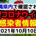 2021年10月10日に発表された沖縄県内で確認された新型コロナウイルス感染者情報一覧